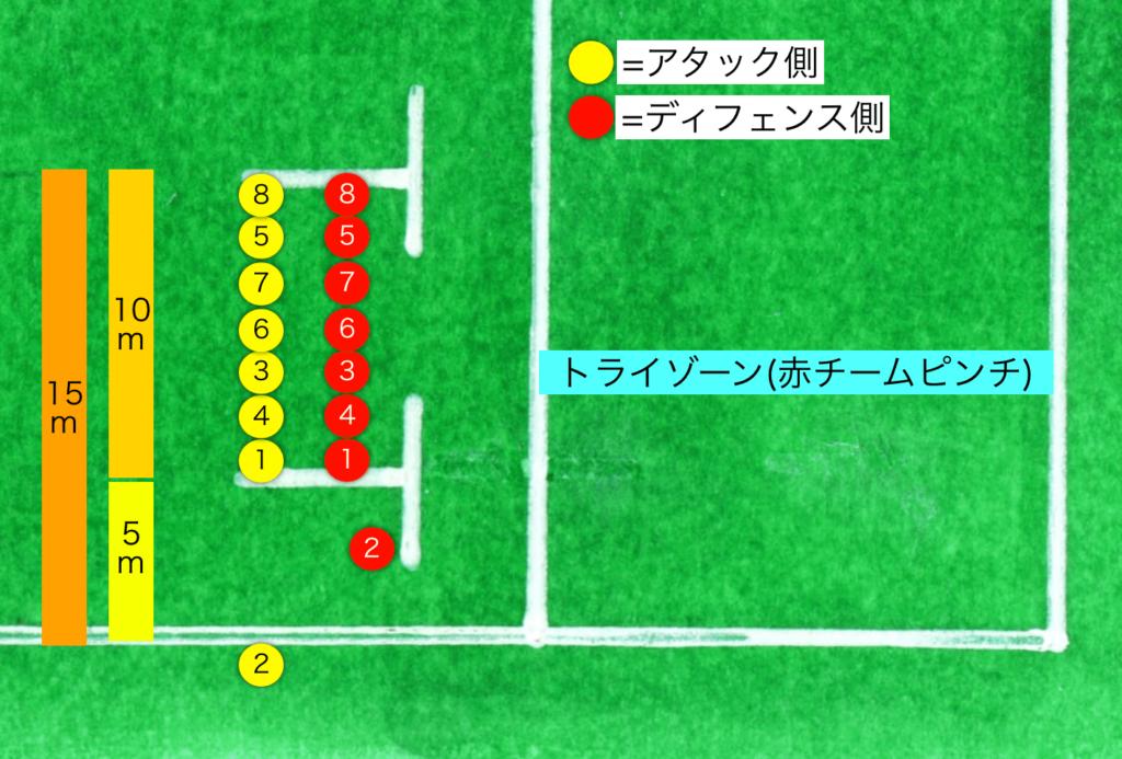 ラグビーのラインアウト,5mライン,15mライン