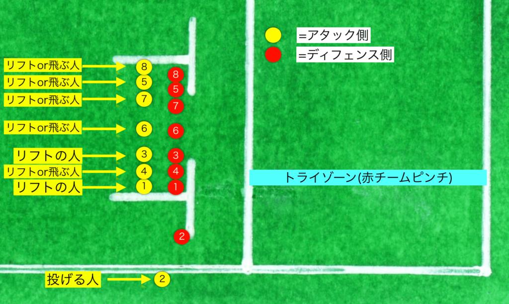 ラグビーのラインアウトとポジションの配置と役割について