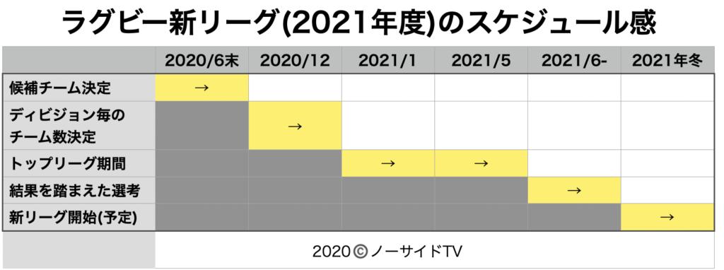 ラグビー新リーグ(2021年度)の予定スケジュール